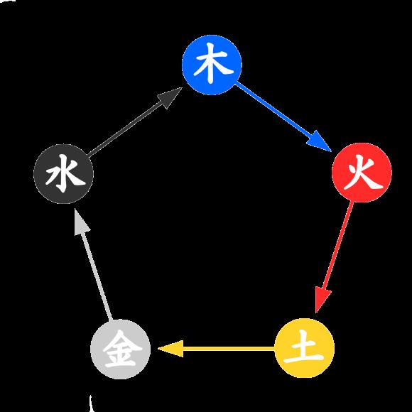陰陽五行関係図